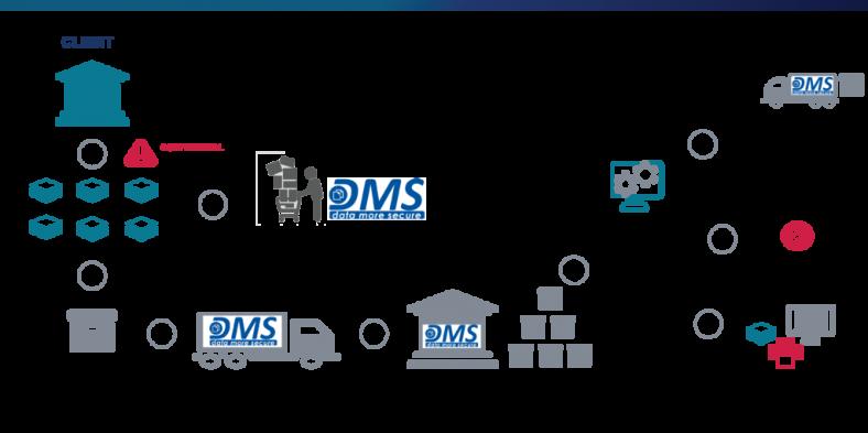 Ce este un sistem de gestionare a documentelor (DMS)?
