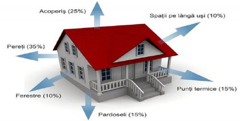 Ce materiale folosim in izolarea locuintei?